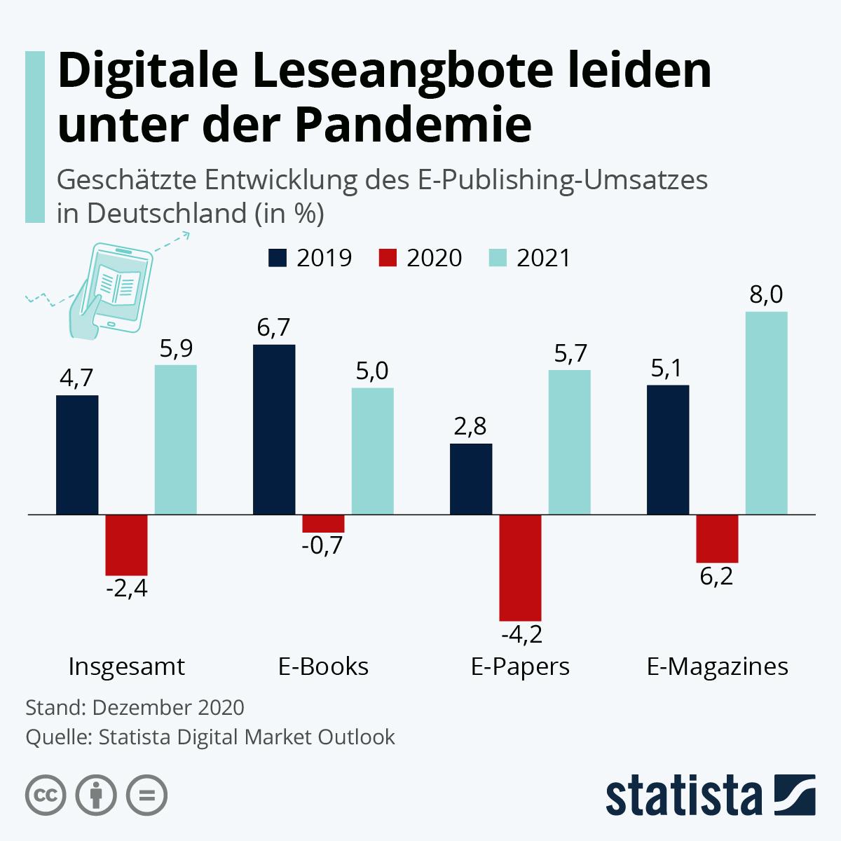 Infografik: Digitaler Lesestoff verkauft sich 2020 besser als normalerweise | Statista