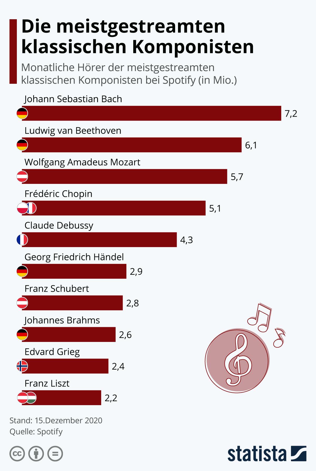 Infografik: Die meistgestreamten klassischen Komponisten   Statista