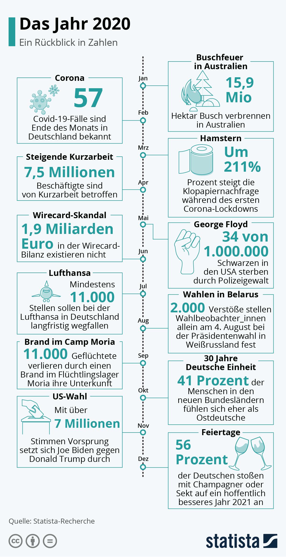Infografik: Das Jahr 2020 | Statista