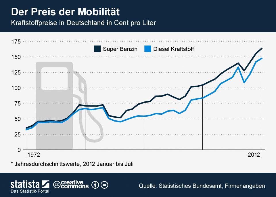 Infografik: Der Preis der Mobilität   Statista