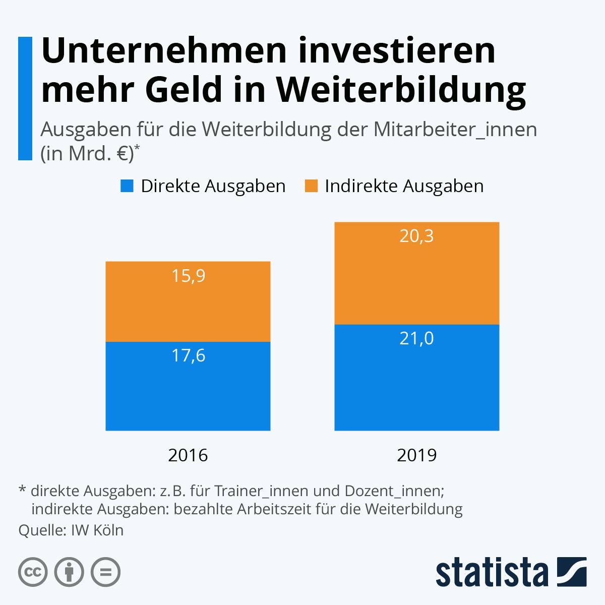 Infografik: Unternehmen investieren mehr Geld in Weiterbildung   Statista