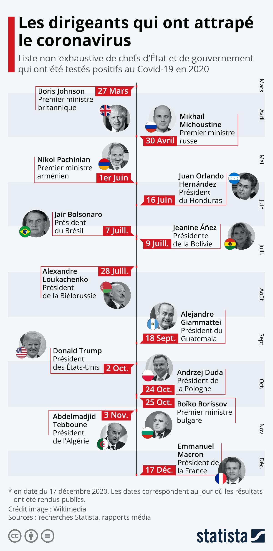 Infographie: Les dirigeants qui ont attrapé le coronavirus | Statista