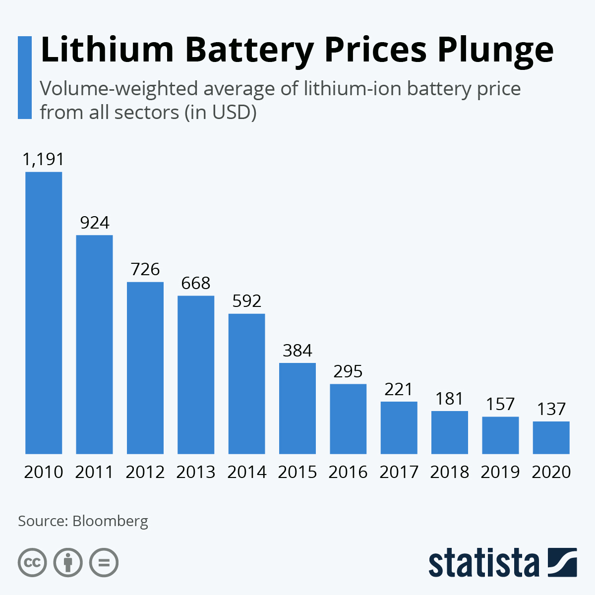Infographic: Lithium Battery Prices Plunge | Statista