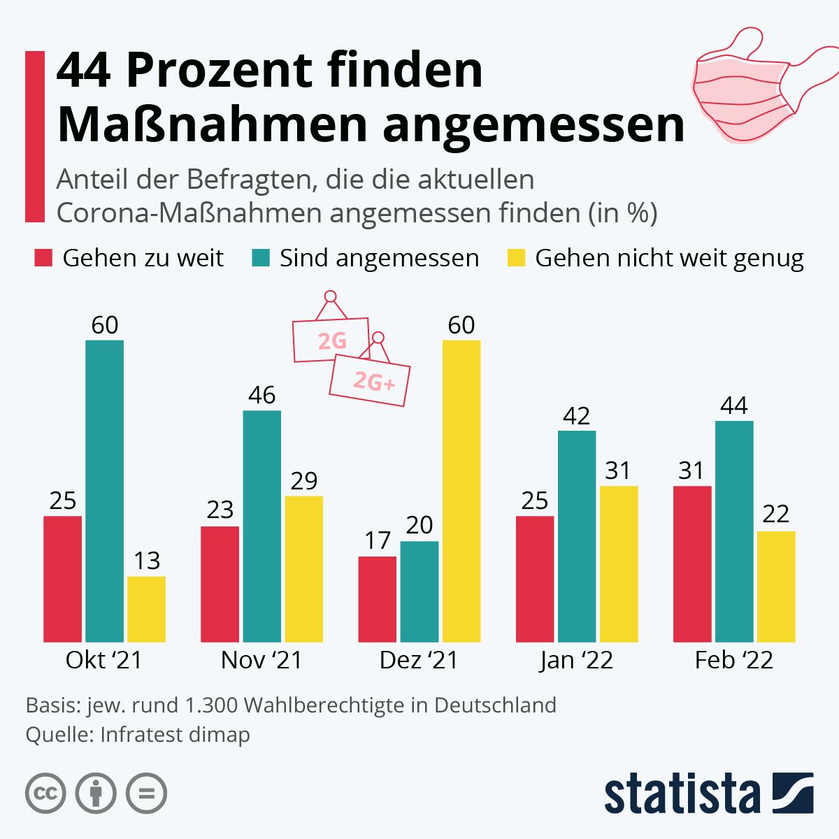 Infografik: 61% halten Corona-Maßnahmen für angemessen | Statista