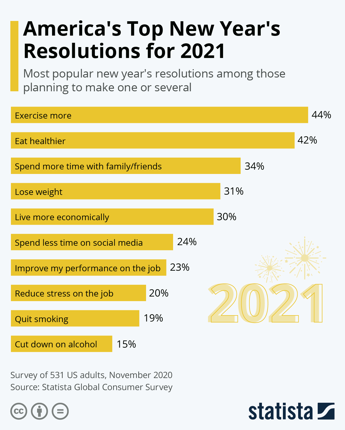 Infographic: America's Top New Year's Resolutions for 2021 | Statista