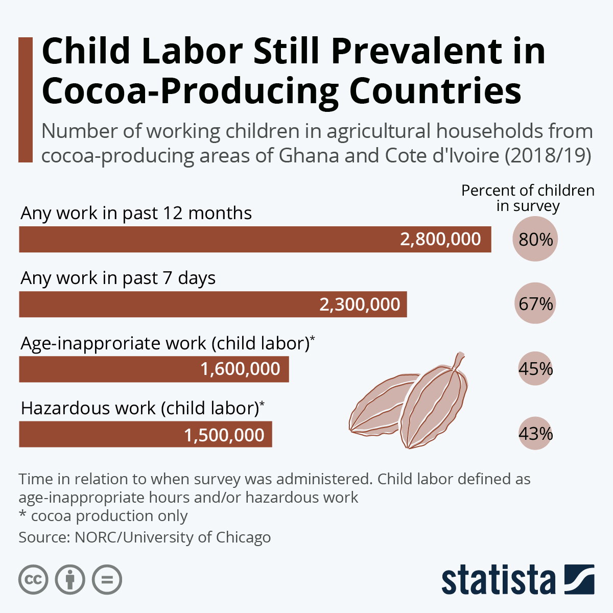 Infographic: Child Labor Still Prevalent in Cocoa-Producing Countries | Statista