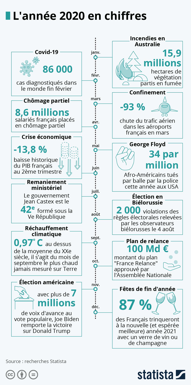 Infographie: L'année 2020 en chiffres | Statista