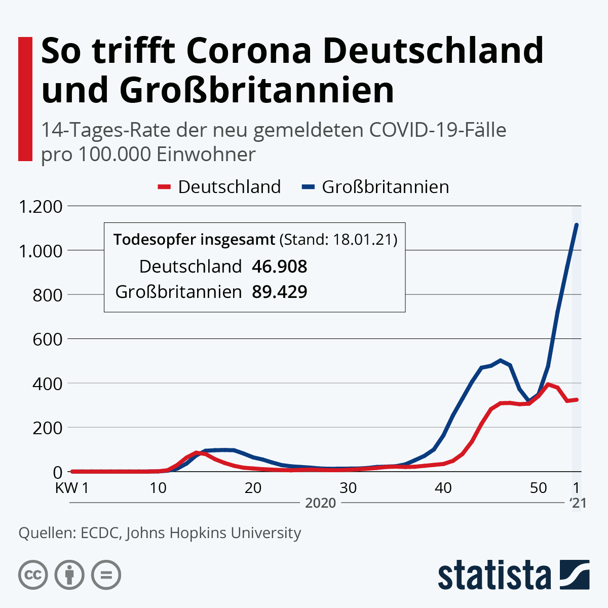 Infografik: So trifft Corona Deutschland und Großbritannien | Statista