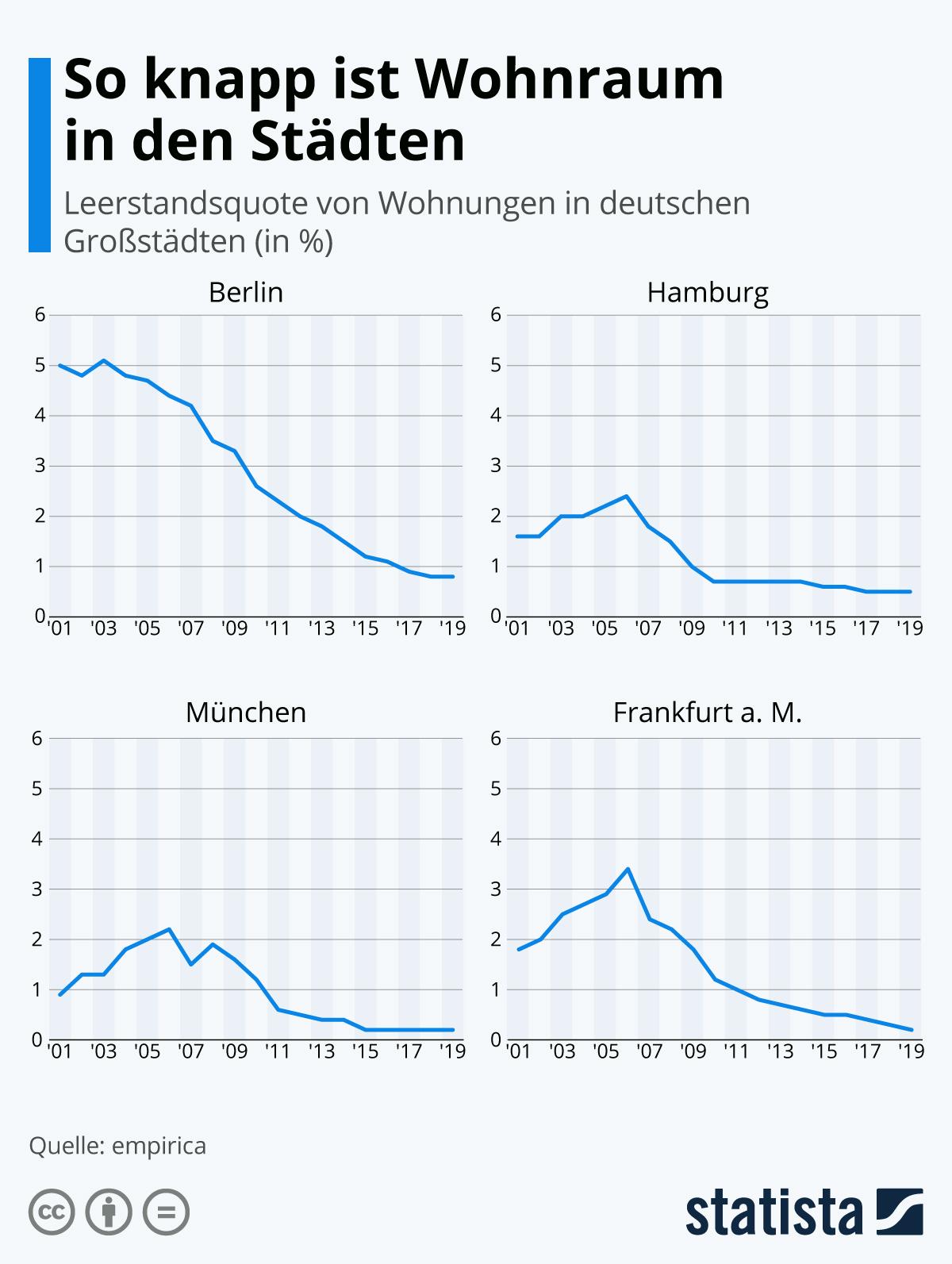Infografik: So knapp ist Wohnraum in den Städten | Statista