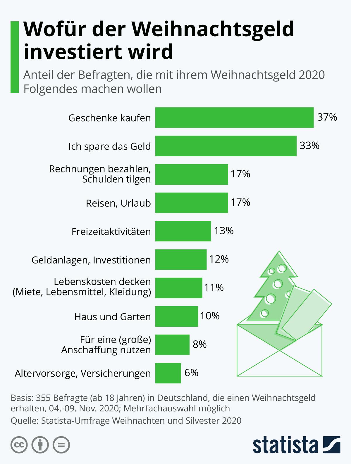 Infografik: Wofür das Weihnachtsgeld investiert wird   Statista