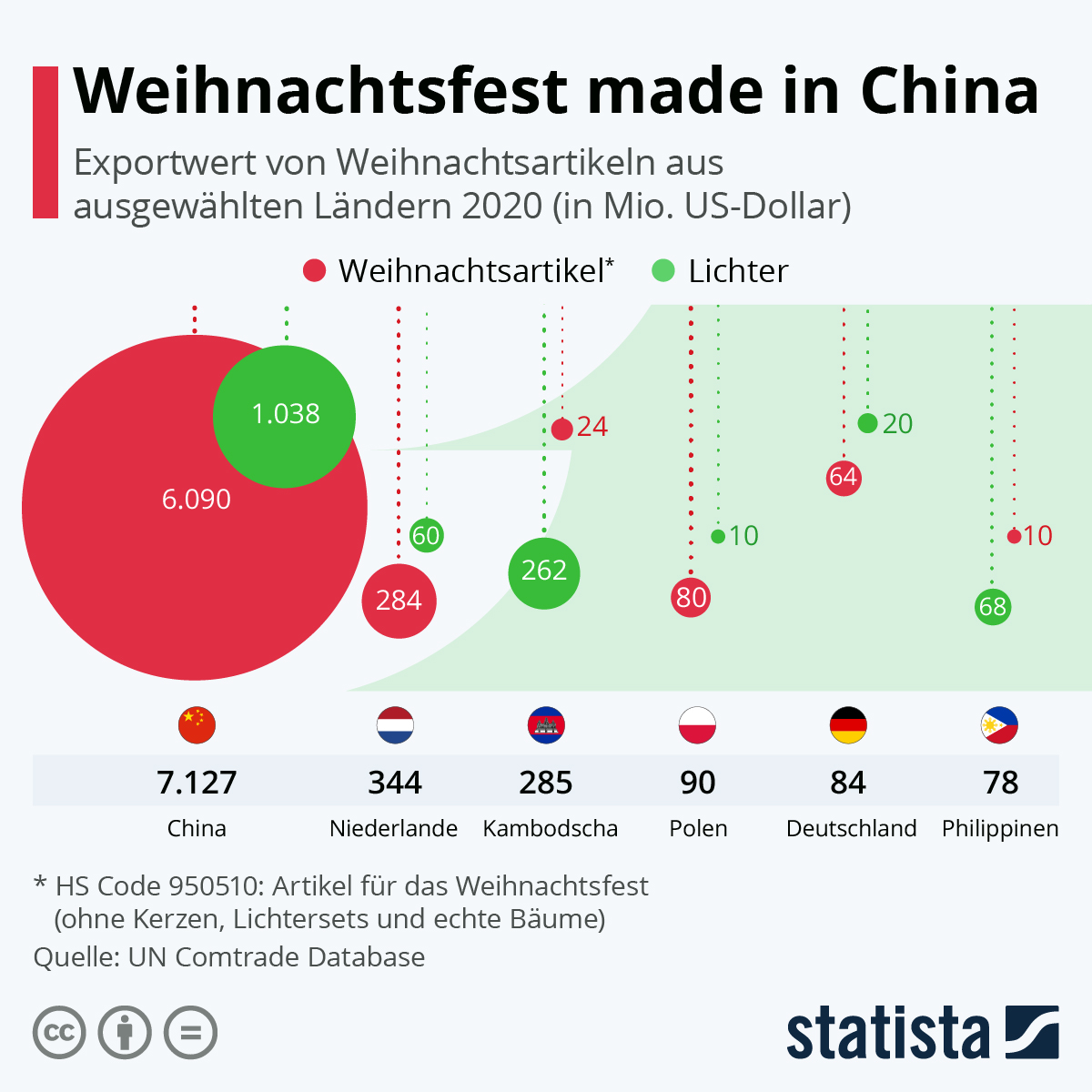 Infografik: Wer sorgt für die Lichter am Weihnachtsbaum? | Statista