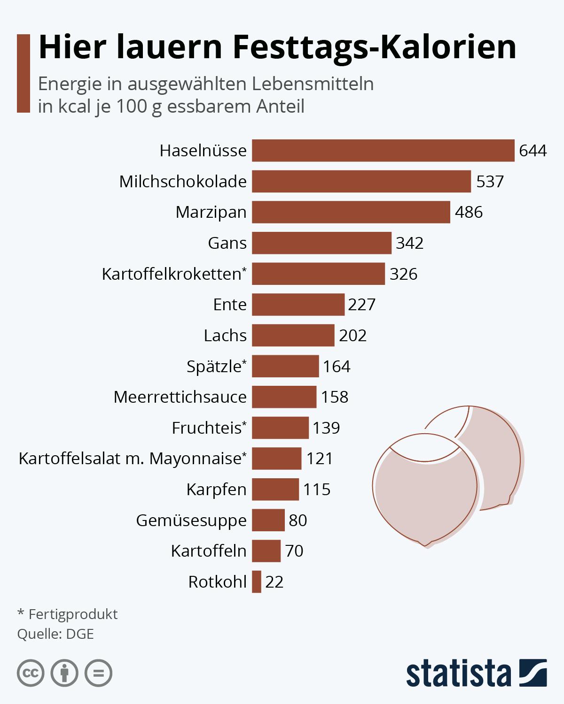 Infografik: Hier lauern Festtags-Kalorien | Statista