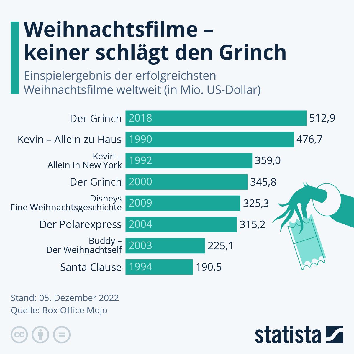 Infografik: Die erfolgreichsten Weihnachtsfilme | Statista
