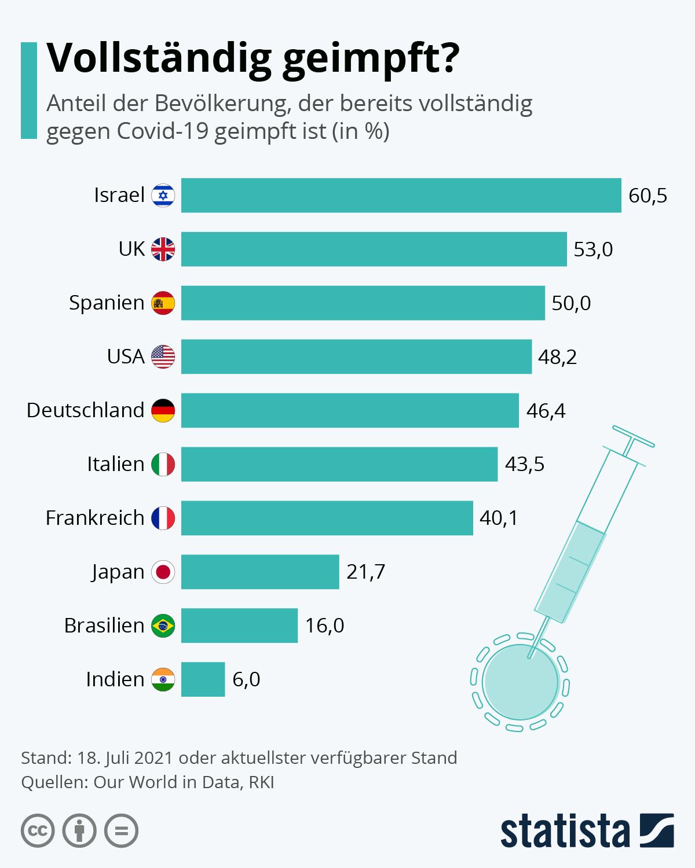 Länder mit dem höchsten Anteil an COVID-19-Impfungen | Statista