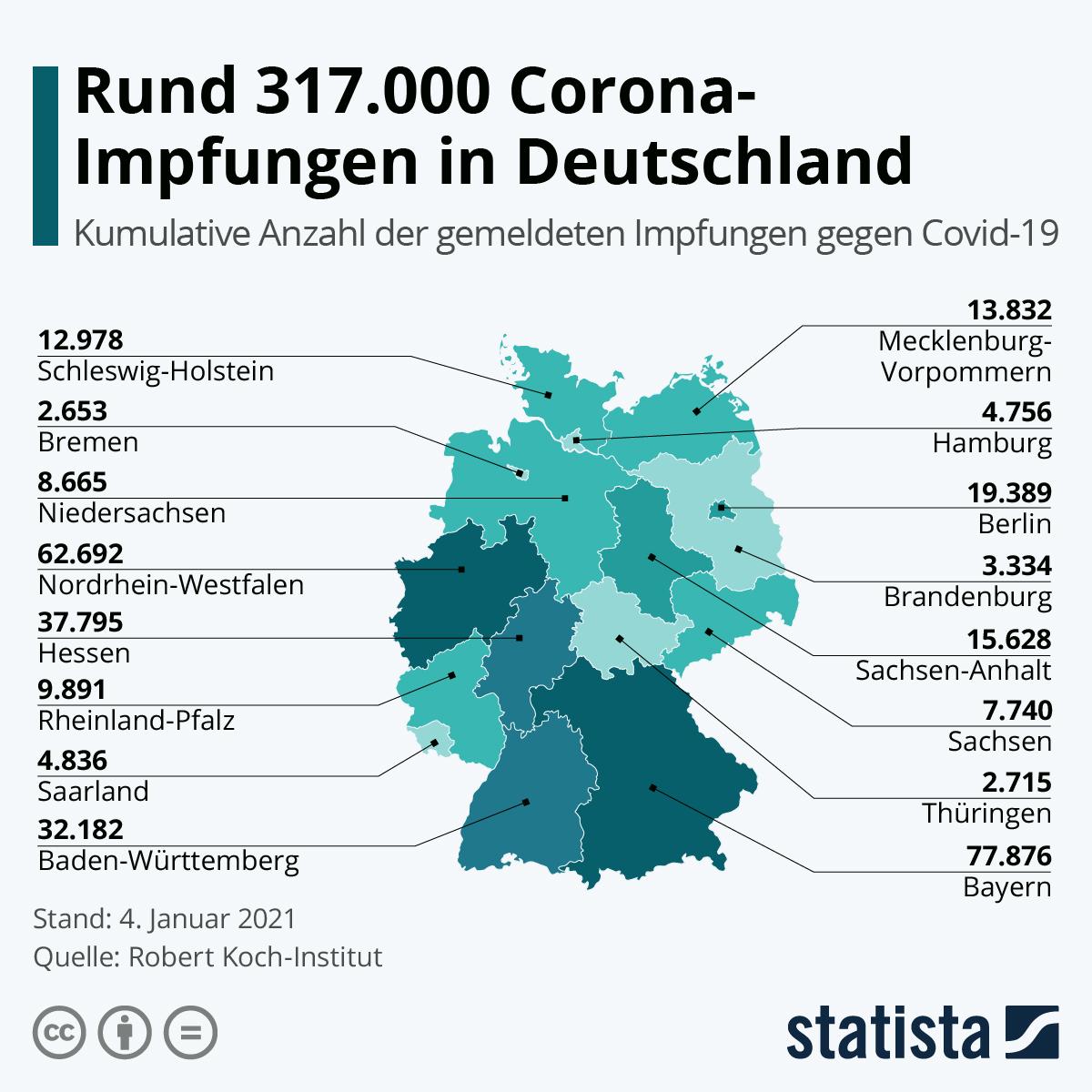 Infografik: Rund 265.000 Impfungen in Deutschland | Statista