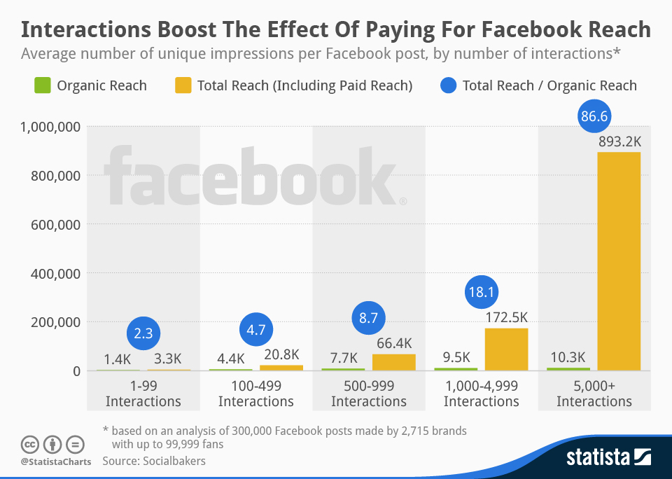 Infographic: Interactions Boost The Effect Of Paying For Facebook Reach | Statista