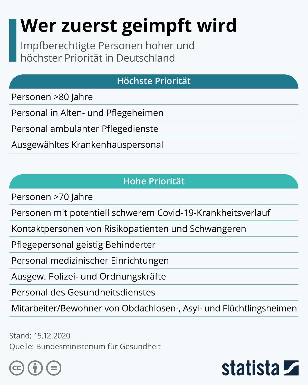 Infografik: Wer zuerst geimpft wird | Statista