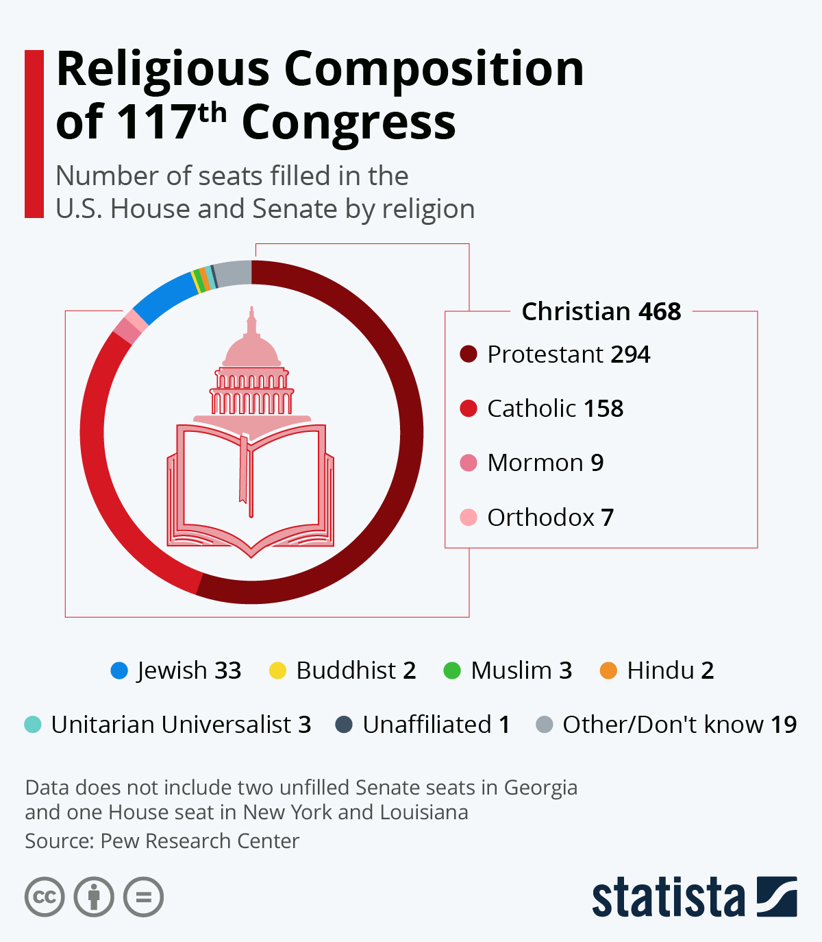 Infographic: Religious Composition of Congress | Statista