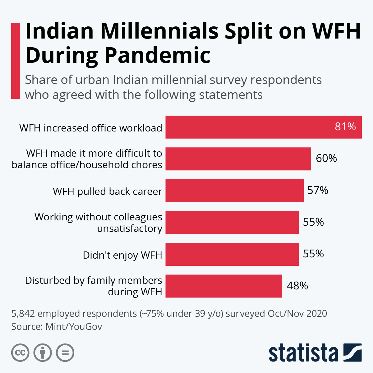 Infographic: Indian Millennials Split on WFH During Pandemic | Statista