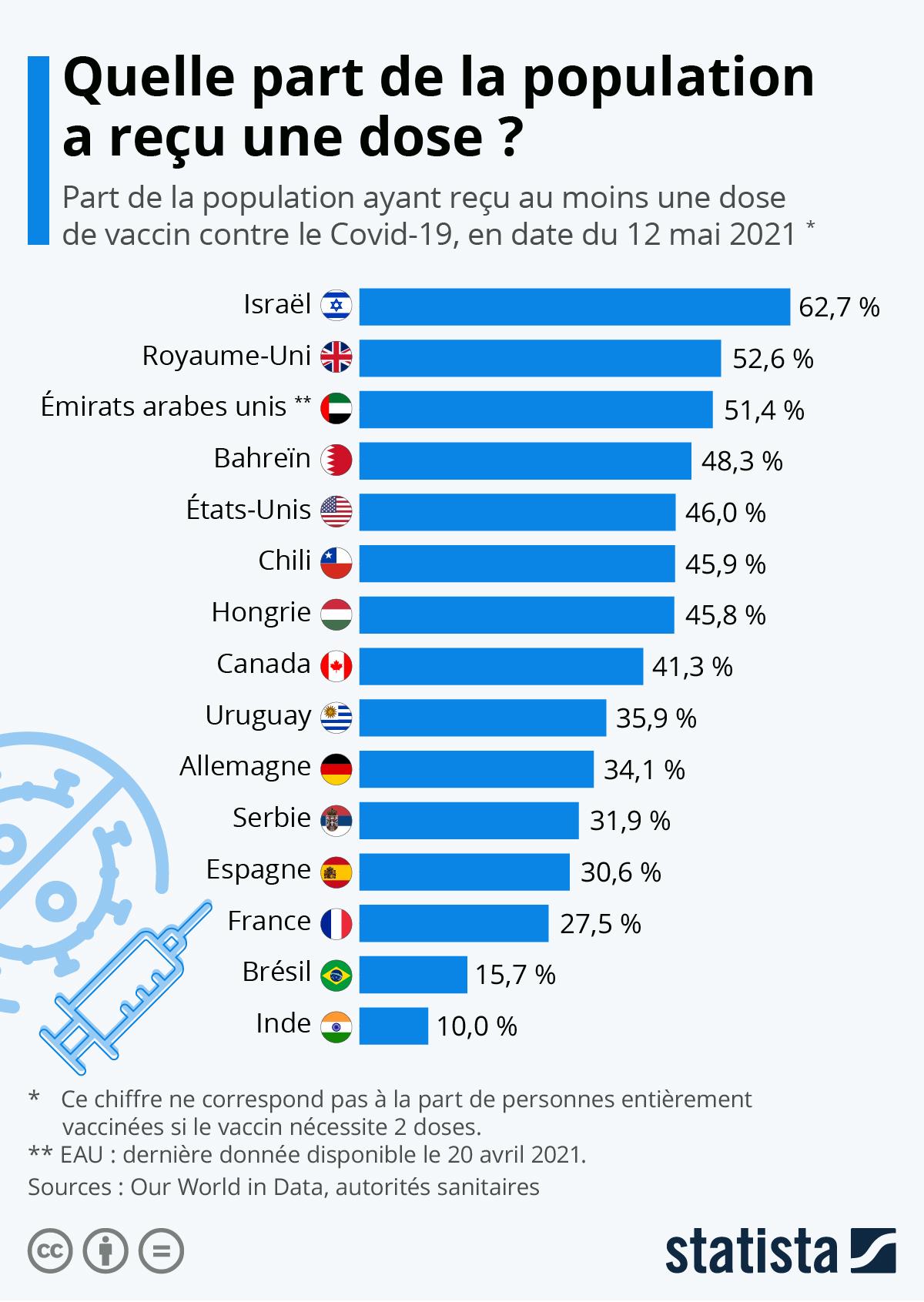 Infographie: Covid-19 : quelle part de la population a été vaccinée ? | Statista
