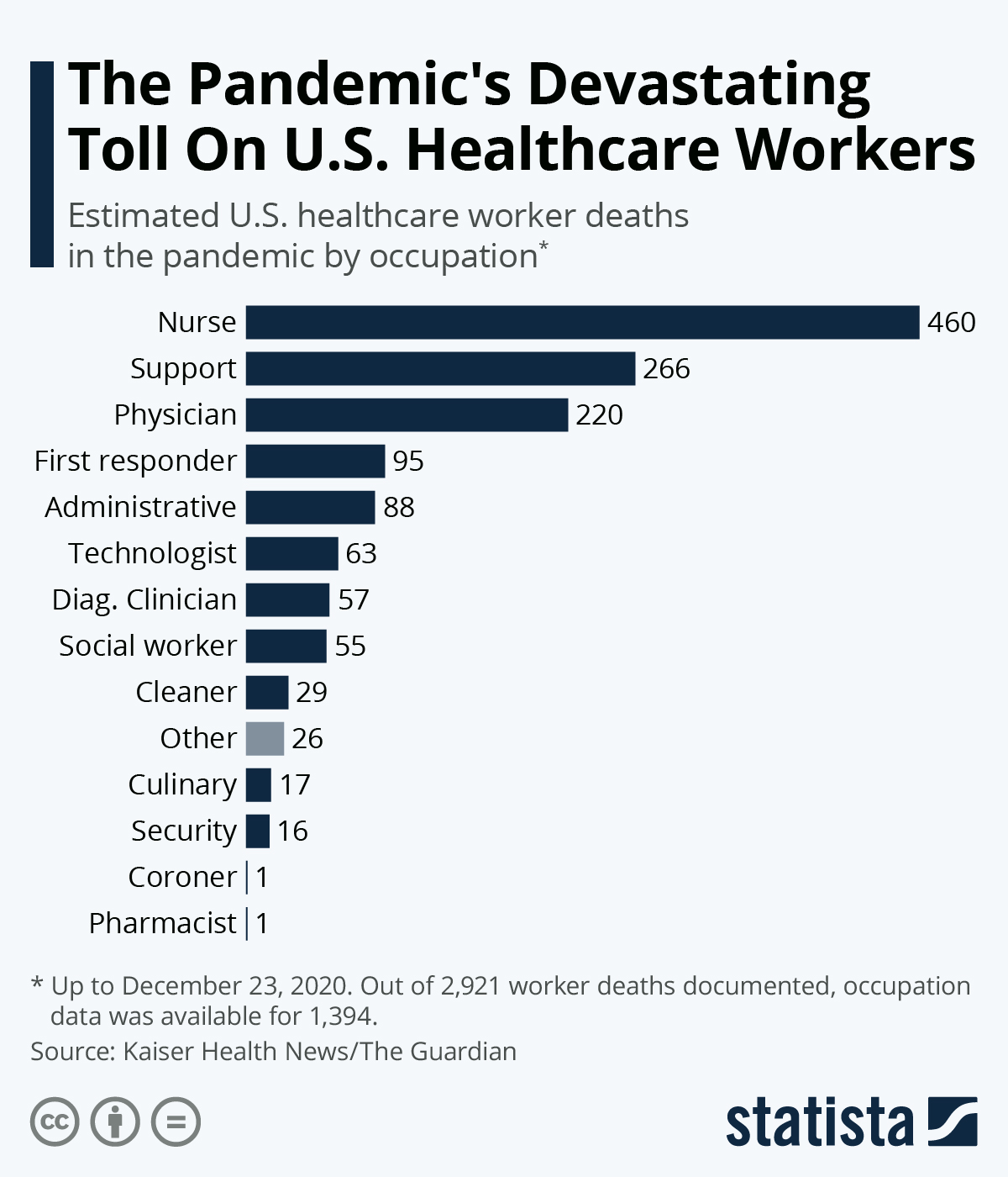 Infographic: The Pandemic's Devastating Impact On Healthcare Workers | Statista