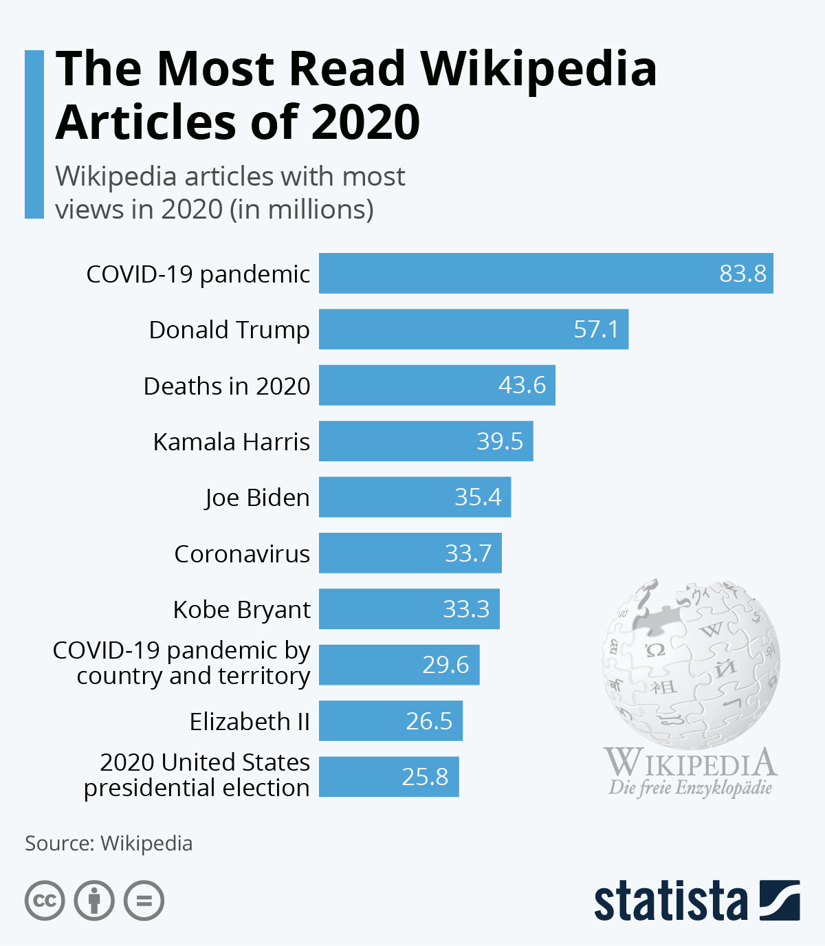 Infographic: The Most Read Wikipedia Articles of 2020 | Statista