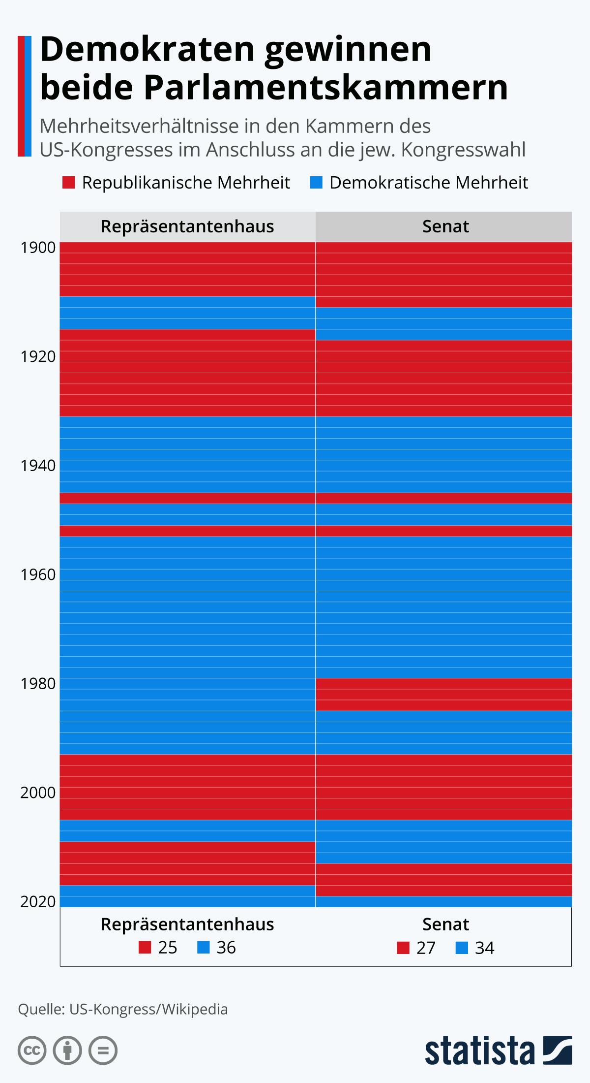 Infografik: Die Machtverteilung im Parlament der USA   Statista
