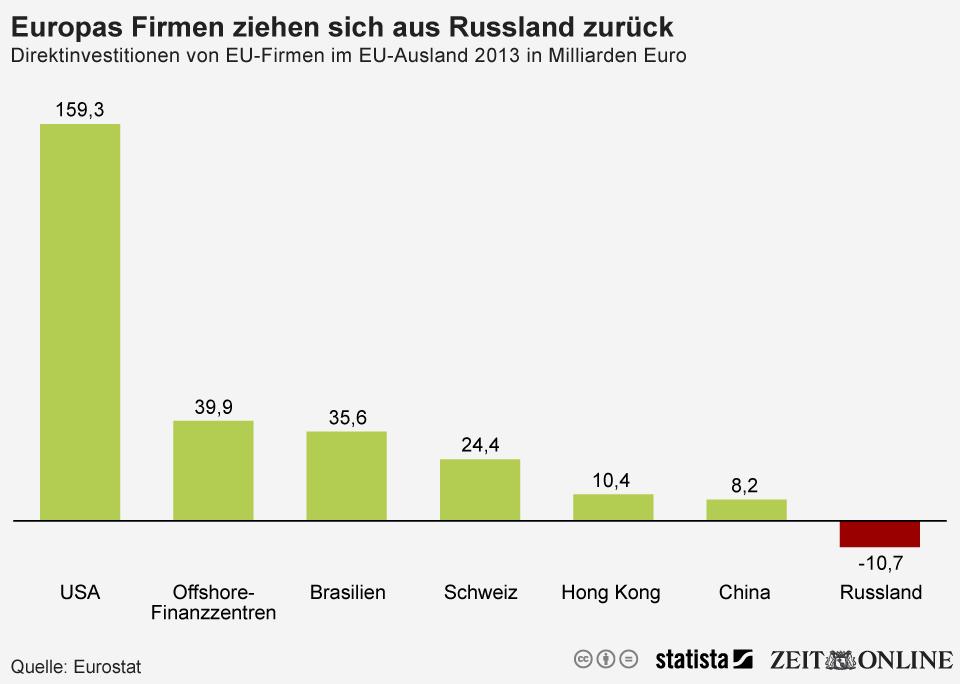 Infografik: Europas Firmen ziehen sich aus Russland zurück | Statista