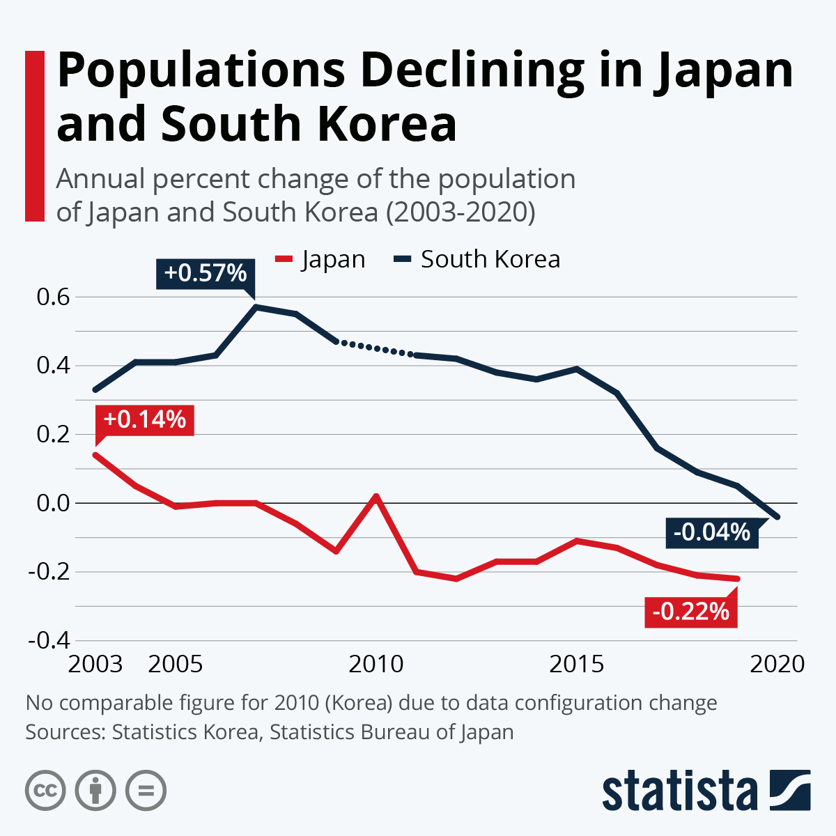 Infographic: Populations Declining in Japan and South Korea   Statista
