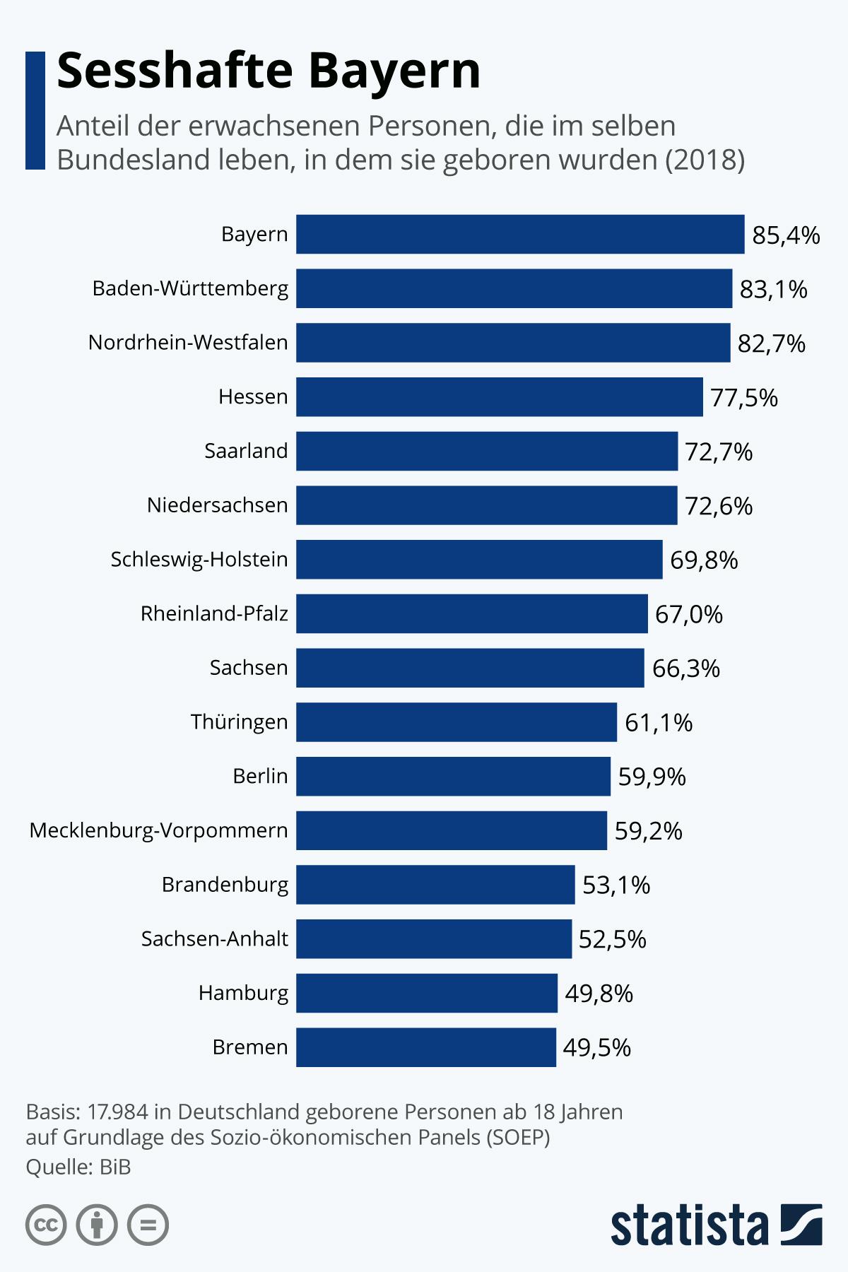 Infografik: Sesshafte Bayern | Statista