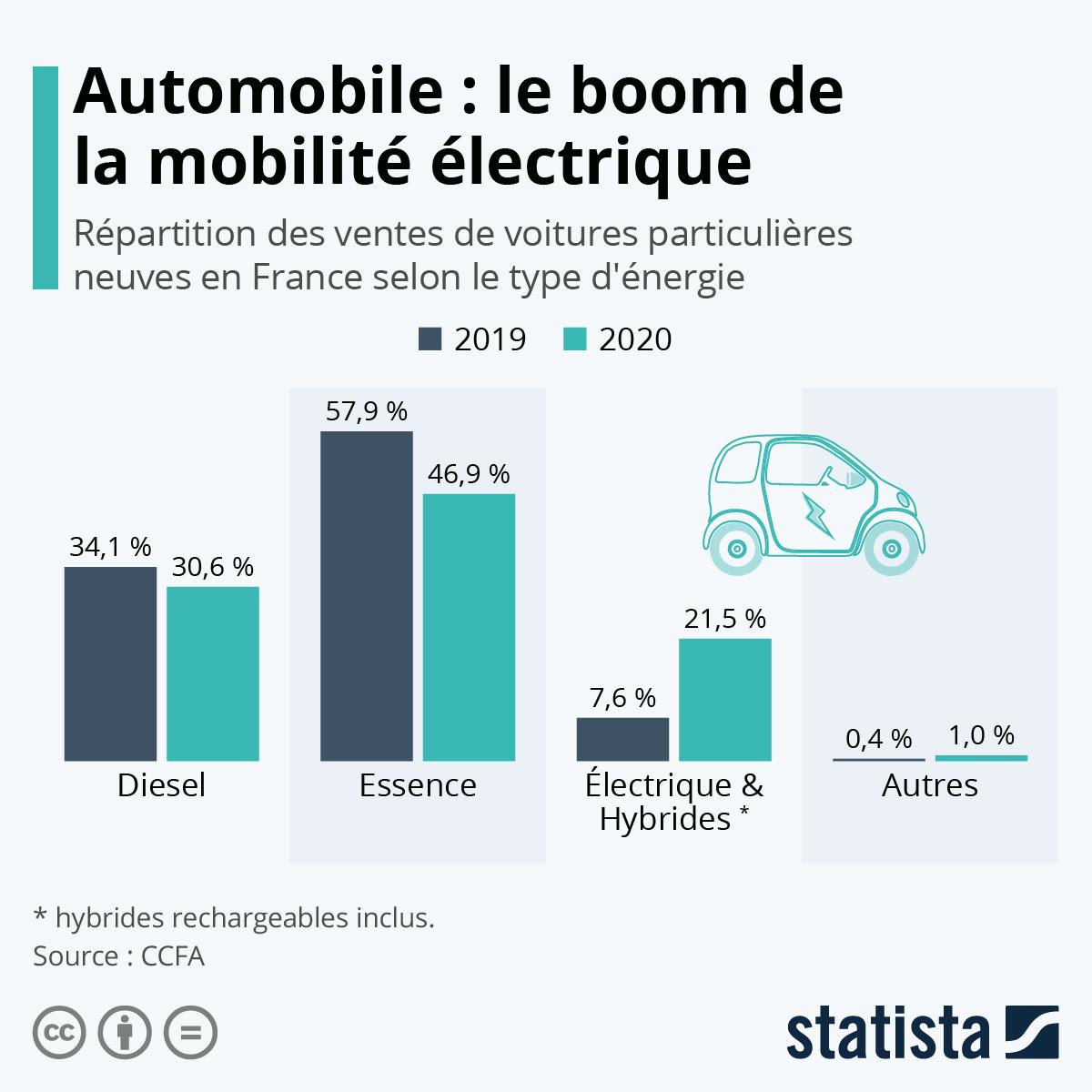 Infographie: Le boom de la mobilité électrique | Statista