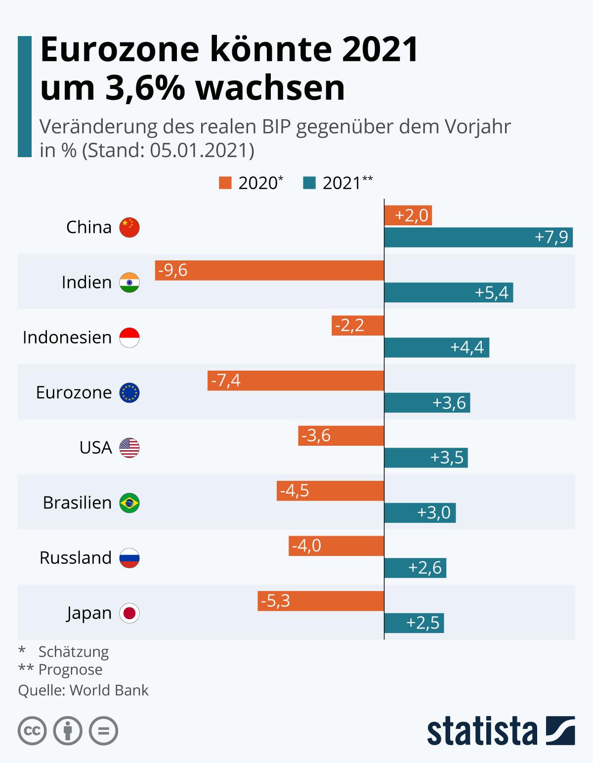 Infografik: Eurozone könnte 2021 um 3,6% wachsen | Statista