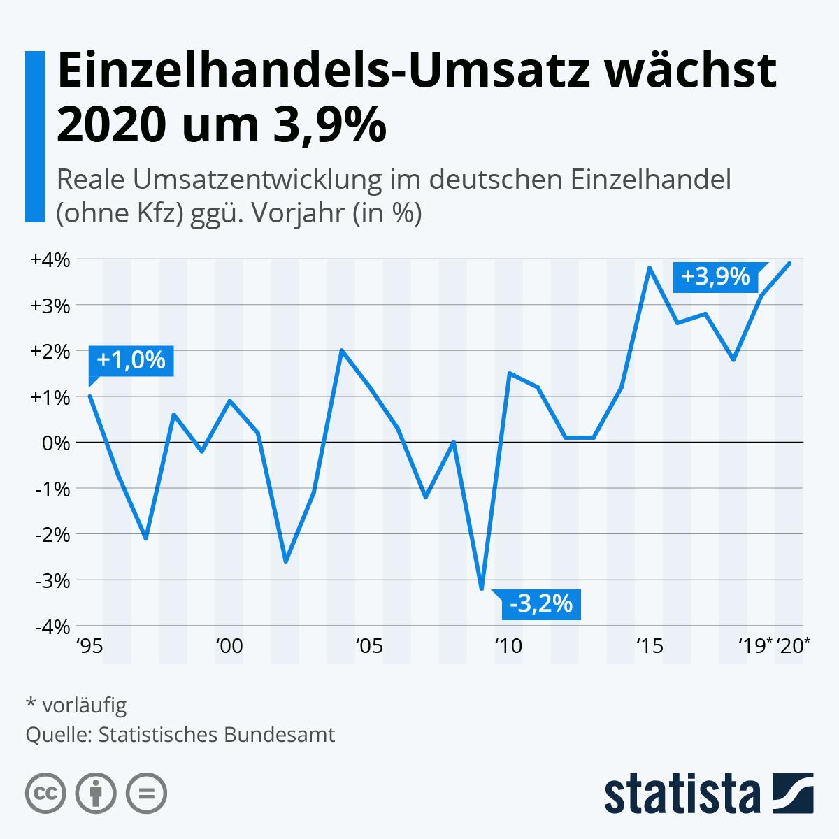 Infografik: Einzelhandels-Umsatz wächst um 3,9% | Statista