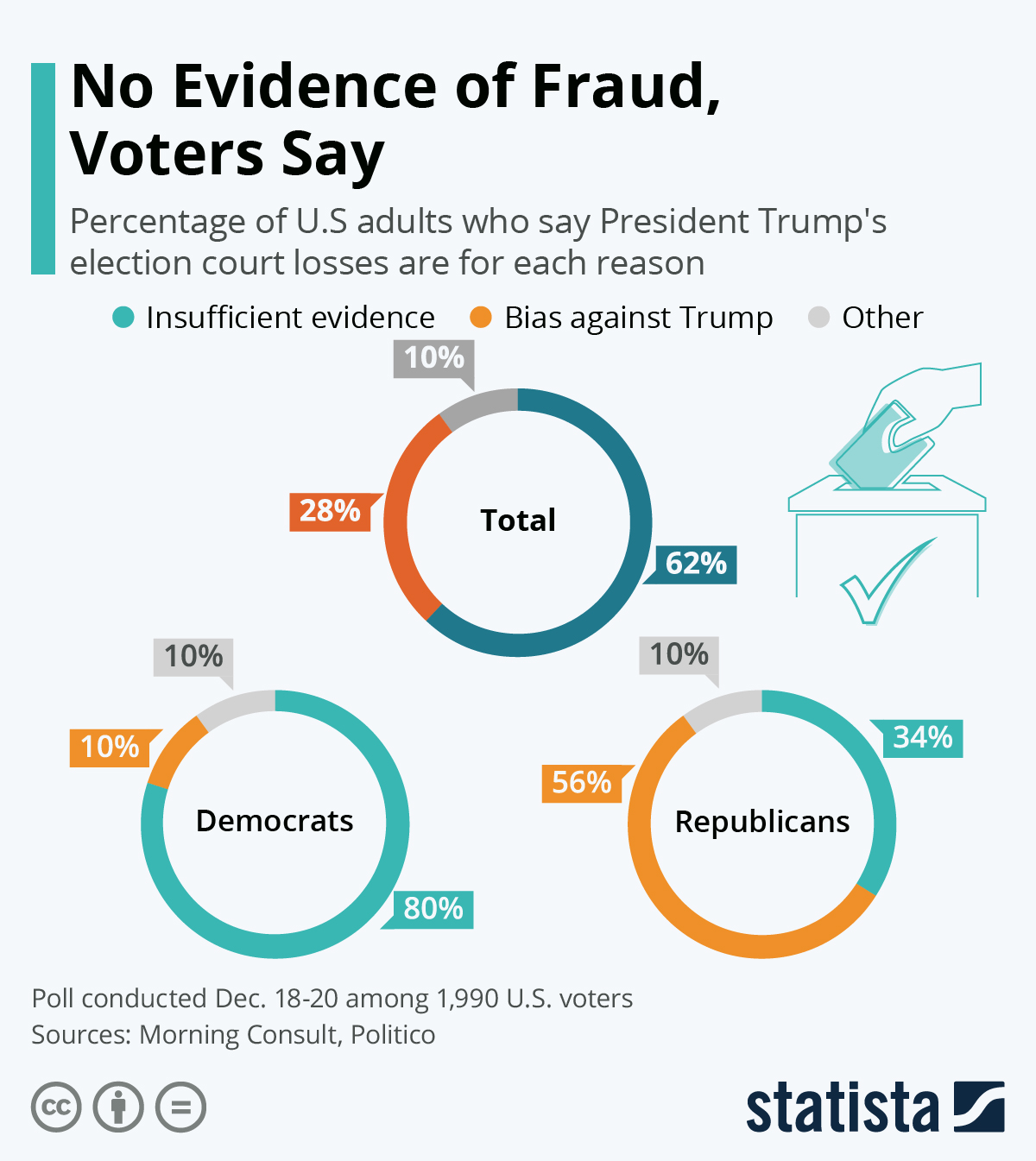 Infographic: No Evidence of Fraud, Voters Say   Statista