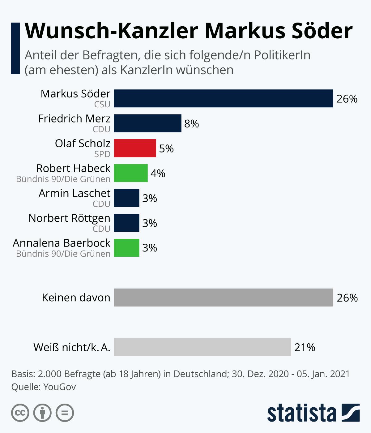 Infografik: Wunsch-Kanzler Markus Söder | Statista