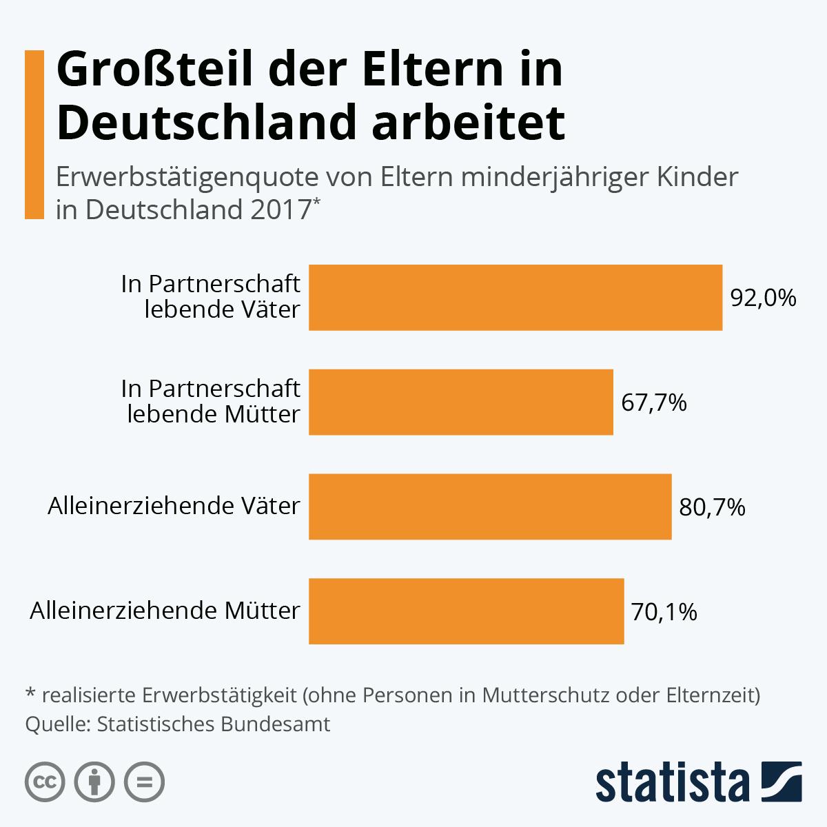 Infografik: Großteil der Eltern in Deutschland ist berufstätig | Statista