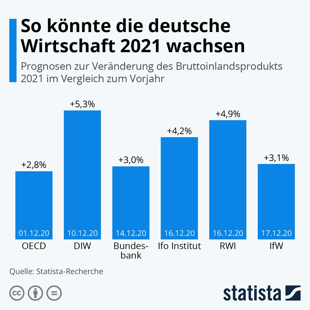 Infografik: So könnte die deutsche Wirtschaft 2021 wachsen | Statista