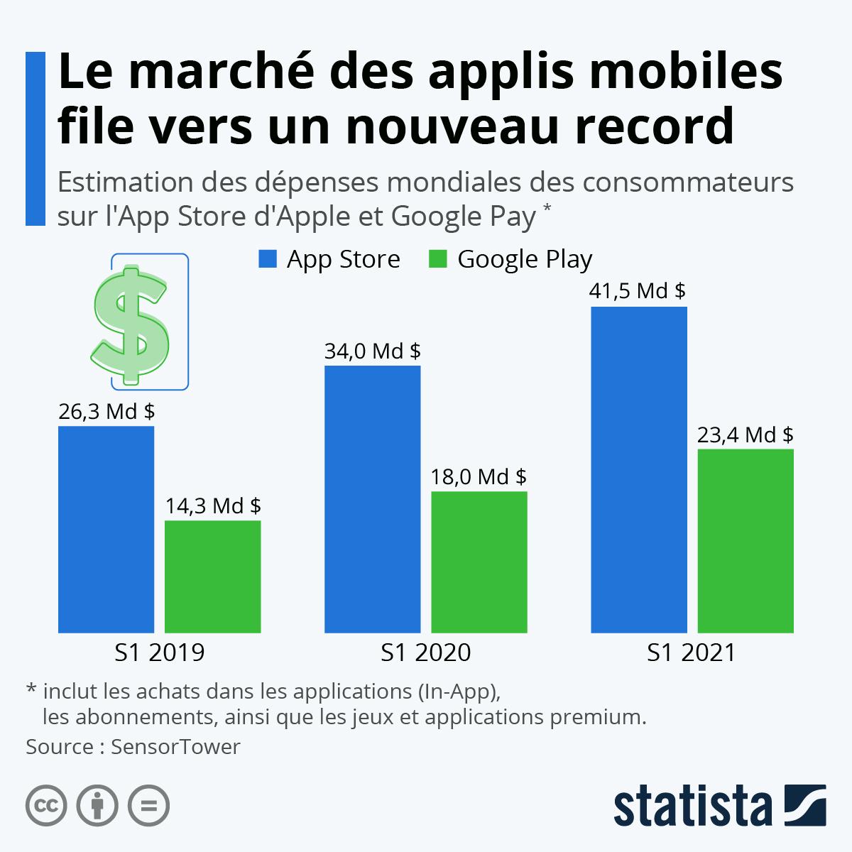 Infographie: Applis mobiles : plus de 100 milliards de dollars dépensés en 2020 | Statista