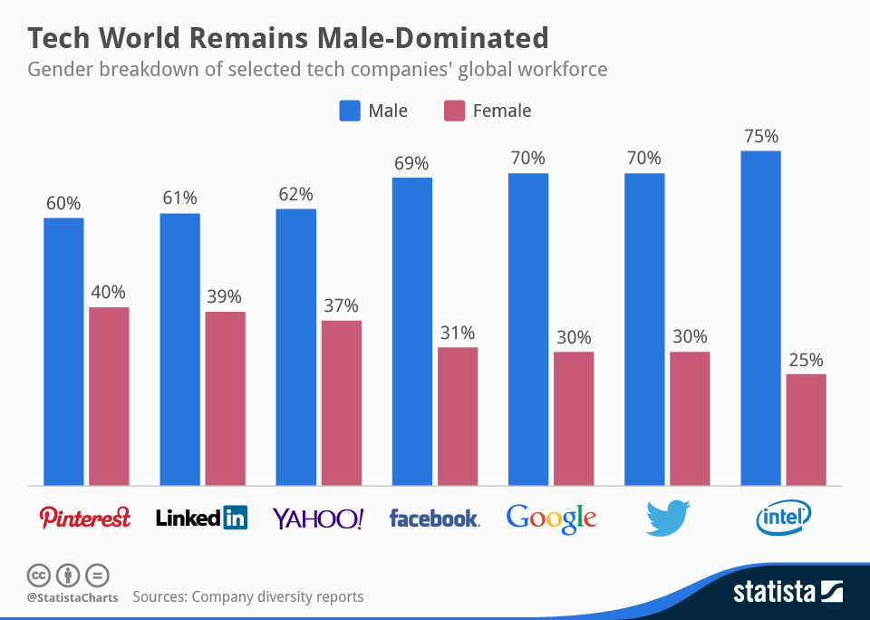 Infographic: Tech World Remains Male-Dominated | Statista