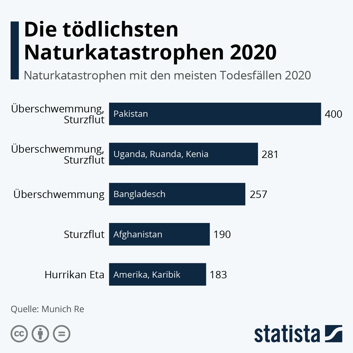 Die tödlichsten Naturkatastrophen 2020 | Statista