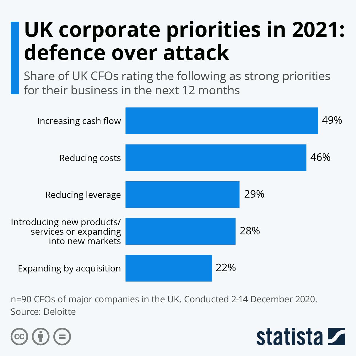 Infographic: UK corporate priorities in 2021: defence over attack | Statista