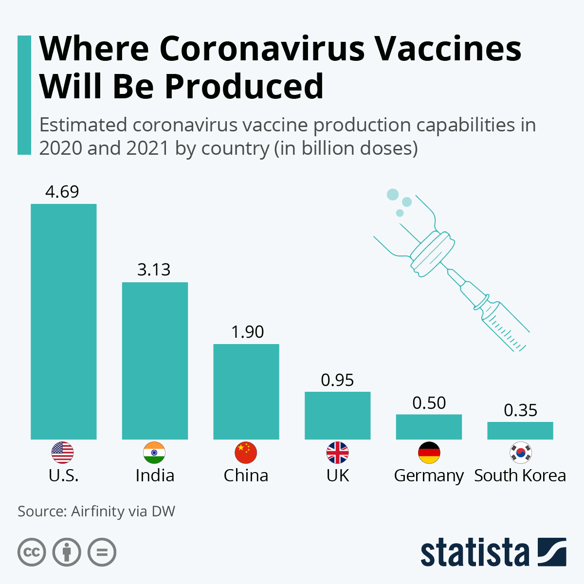 Infographic: Where Coronavirus Vaccines Will Be Produced | Statista