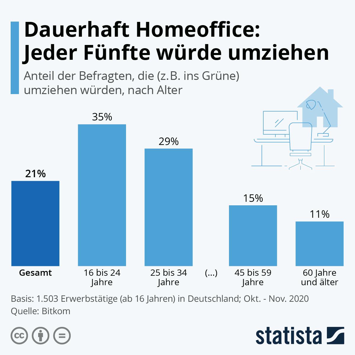 Infografik: Dauerhaft Homeoffice: Jeder Fünfte würde umziehen | Statista