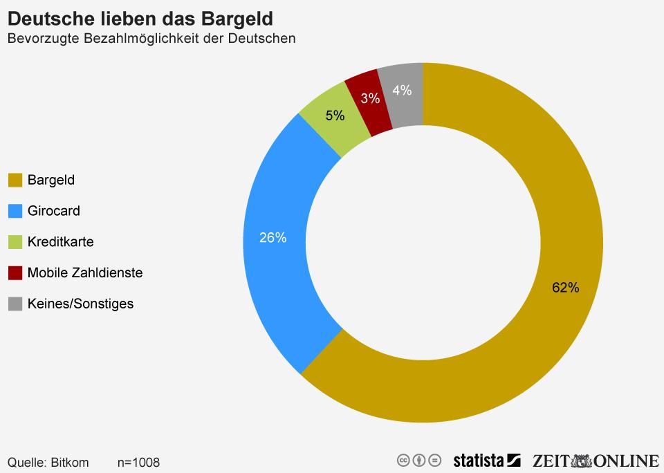 Infografik: Deutsche lieben das Bargeld | Statista