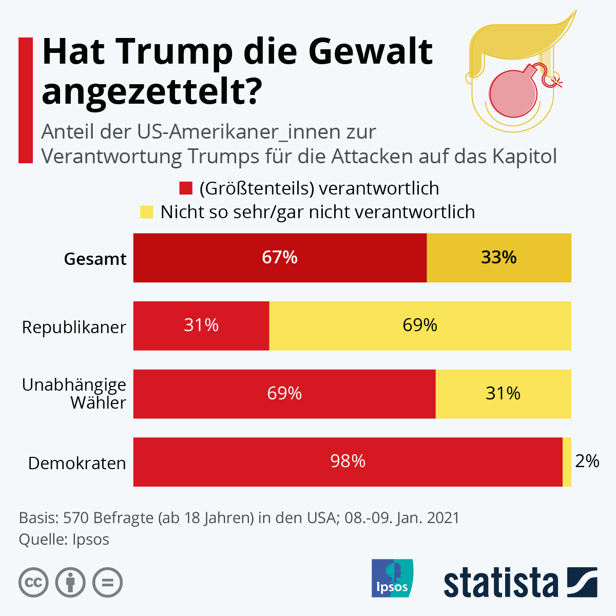 Infografik: Hat Trump die Gewalt angezettelt? | Statista