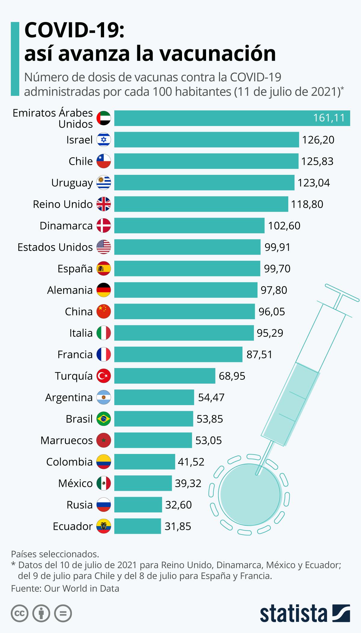 Infografía: ¿Cuántas personas se han vacunado ya contra el coronavirus? | Statista