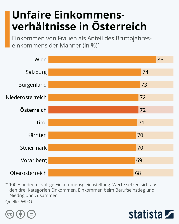 Infografik: Unfaire Einkommensverhältnisse in Österreich | Statista