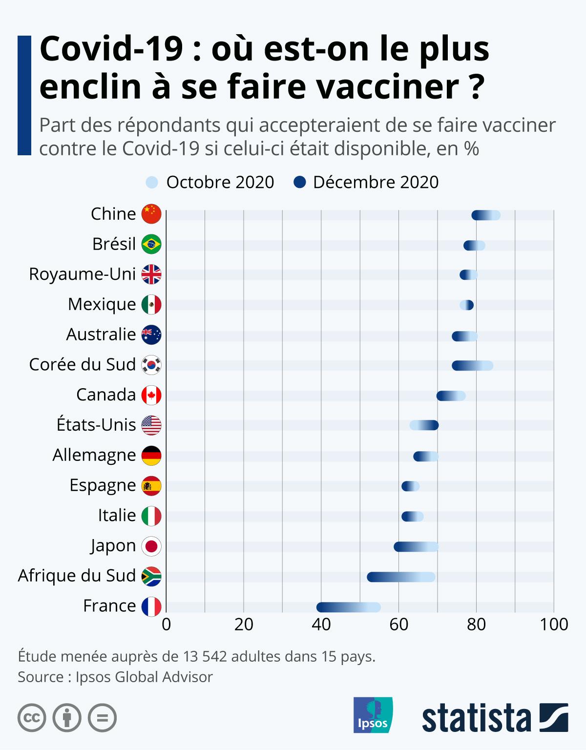 Infographie: Covid-19 : où est-on le plus enclin à se faire vacciner ? | Statista