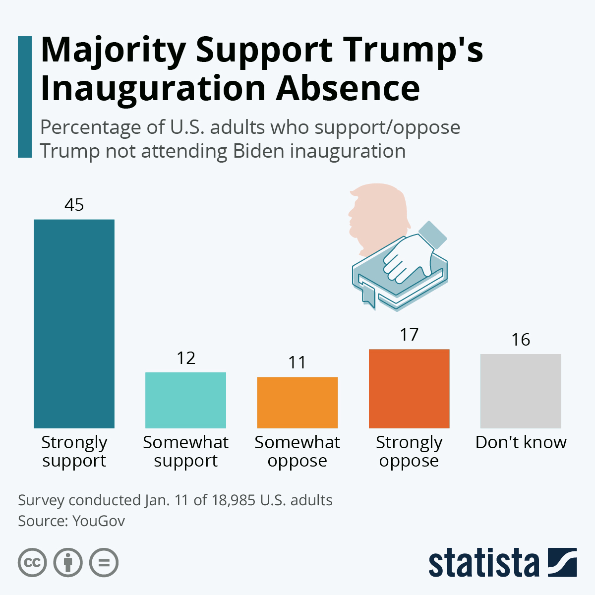 Infographic: Majority Support Trump's Inauguration Absence | Statista