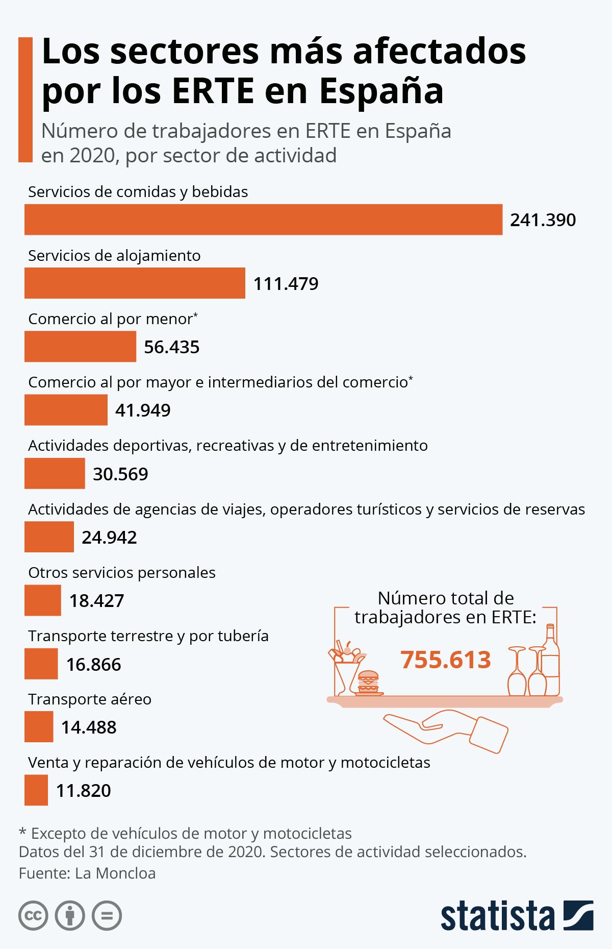Infografía: Hostelería y turismo, los sectores más afectados por los ERTE en España | Statista